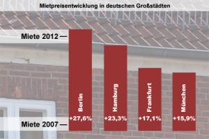 Mietpreisentwicklung in einigen deutschen Großstädten
